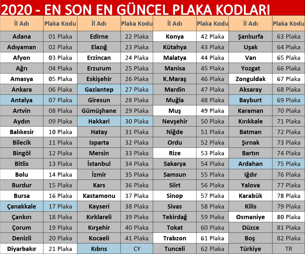 Türkiye illeri plaka numaraları listesi