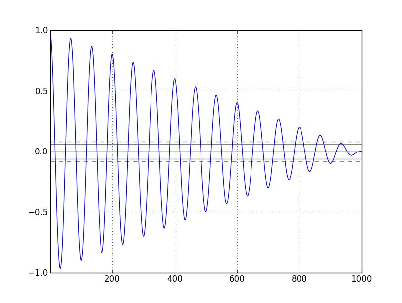 Autocorrelation Plot | Plotting for Pandas GSoC2012