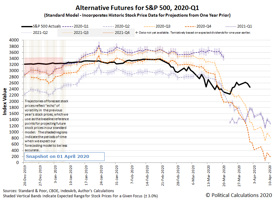 Alternative Futures - S&P 500 - 2020Q1 and 2020Q2 - Standard Model - Snapshot on 1 April 2020