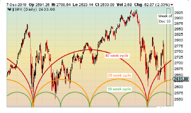 Swing Trade Cycles