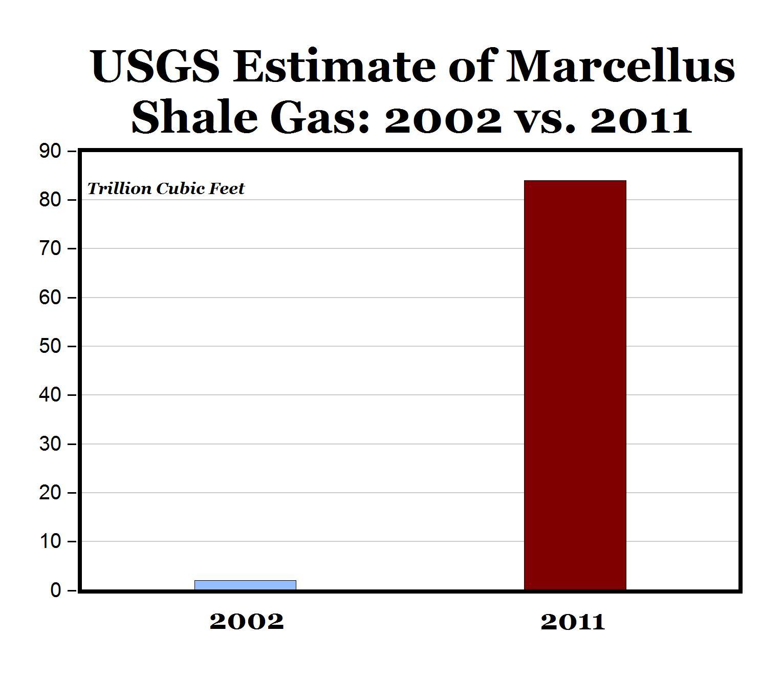 USGS Revises Estimate of Marcellus Gas by +42X - AEI