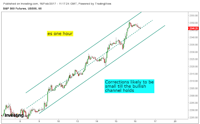 Forex mse