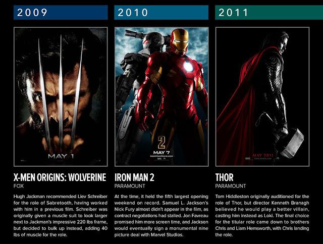 Daftar Film Superhero Marvel Tahun 2006-2010