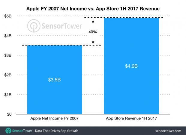 Doanh thu không ngờ mà App Store thu được