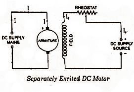 electrical topics: Types of DC Motor