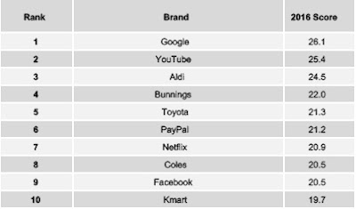 Source: YouGov BrandIndex. Overall brand rankings for 2016 in Australia.