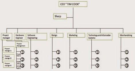 Equipoproyectos Sinergia Estructura Organizacional En El