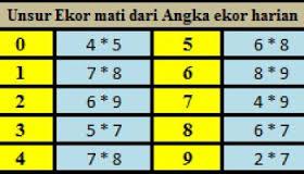 Prediksi Angka Keluar Togel Sgp Kamis 27 April 2017