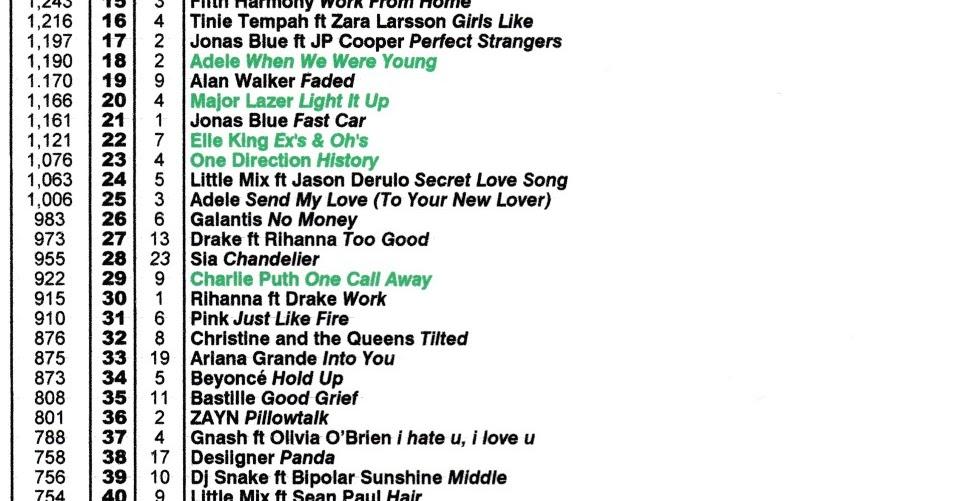 Top 10 Singles Chart Australia