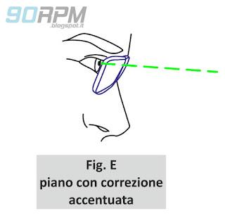 """Fig. E: il ciclista con occhiali riesce a vedere correttamente la strada applicando una extra-rotazione del capo. Questa posizione è denominata """"piano con correzione accentuata"""""""