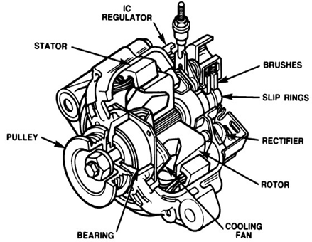 Sistem Pengisian Generator AC (Alternator) dengan IC