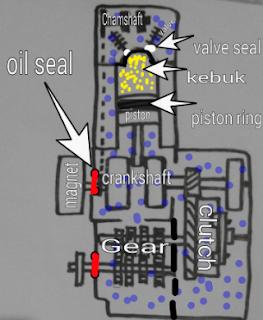 Gambar cara kerja enjin 4-stroke
