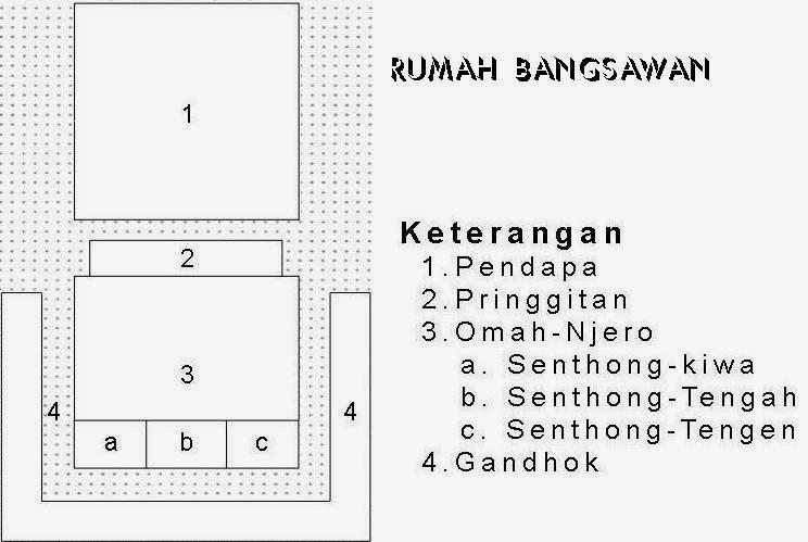 Nusantaraku Filosofi Dan Seputar Rumah Adat Jawa Joglo