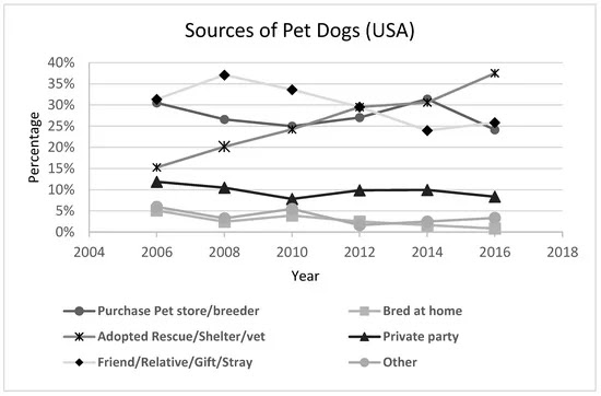 America's changing relationship with the pet dog shows an increase over time in dogs adopted from rescues and shelters, as shown in the graph