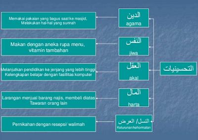 Pengertian Macam-Macam Contoh 5 Maqoshid Syari'ah Menurut Syatibi
