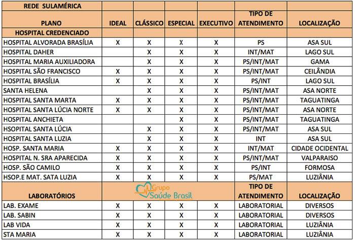 Rede Credenciada dos planos de saúde da SulAmérica