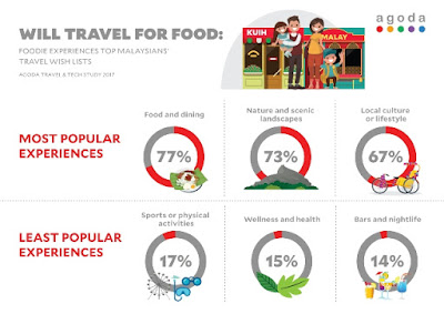 LOVE OF FOOD DRIVES DEMAND FOR DOMESTIC TRAVEL IN MALAYSIA