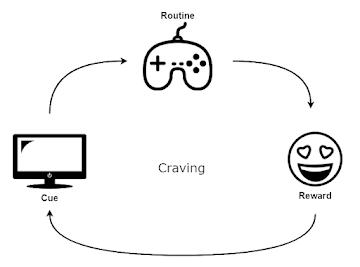 打電動的習慣,開啟電腦的提示,便會開始打電動的慣性行為,最後獲得玩遊戲開心的獎勵