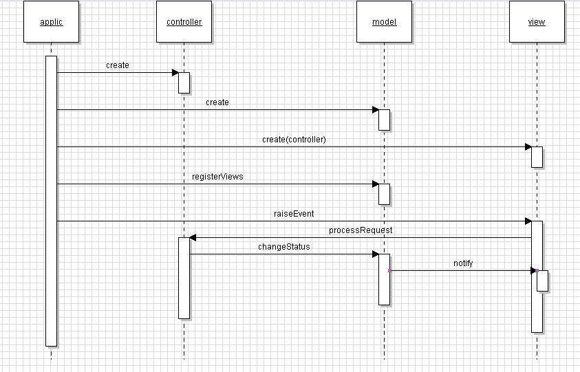 Stat IT ! MVC dans un form Master-Detail