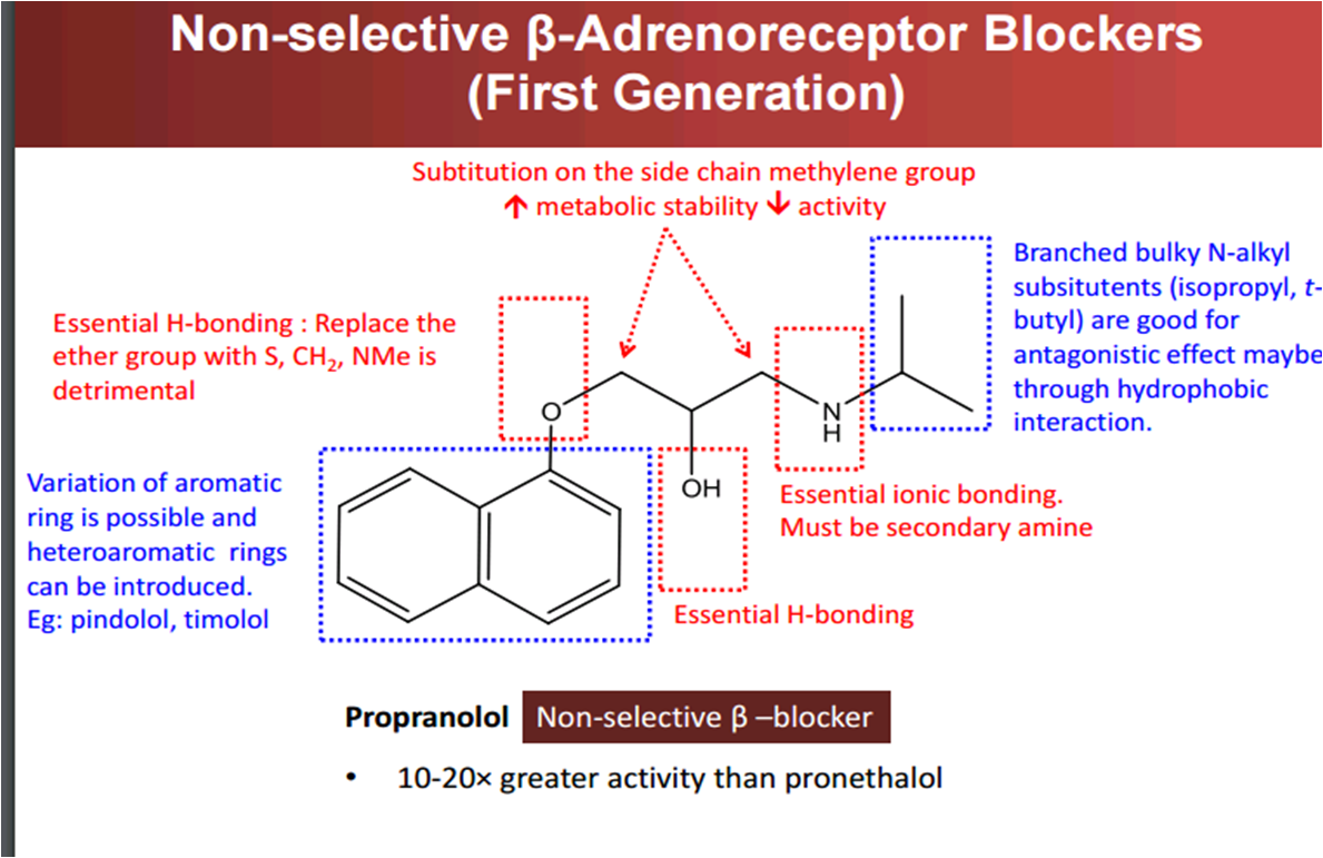 structure activity relationship of antihypertensive drugs and erectile
