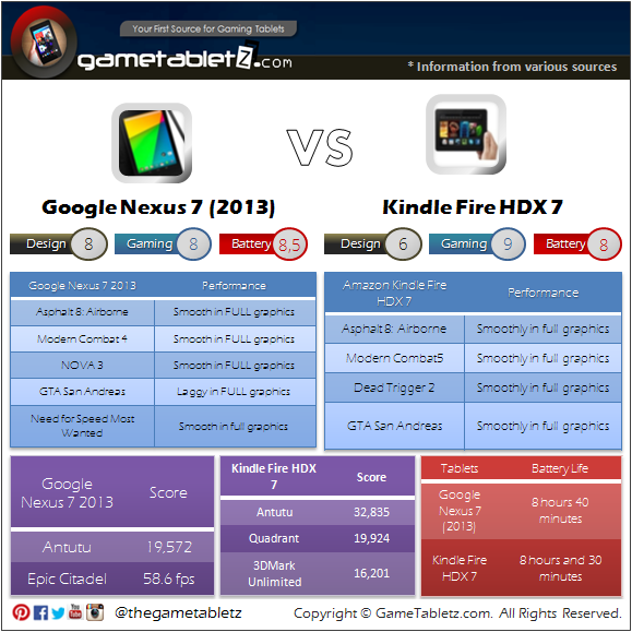 Google Nexus 7 (2013) vs Amazon Kindle Fire HDX 7 benchmarks and gaming performance