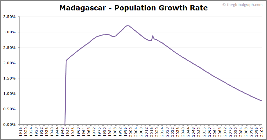Madagascar  Population Growth Rate
