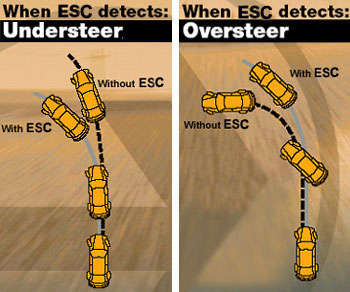 Electronic Stability Control >> Welcome To Eddisutopo S Blog Electronic Stability Control