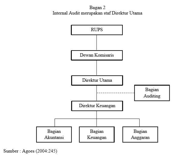 Kedudukan Audit Internal Reza Blog S Ilmu Dunia