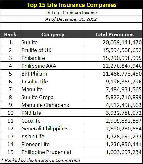 pioneer life insurance co 2012 Top Life Insurance Companies in the Philippines ~ Style Your ...