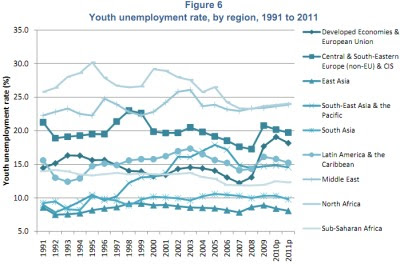 Youth unemployment rate in Egypt in 2017