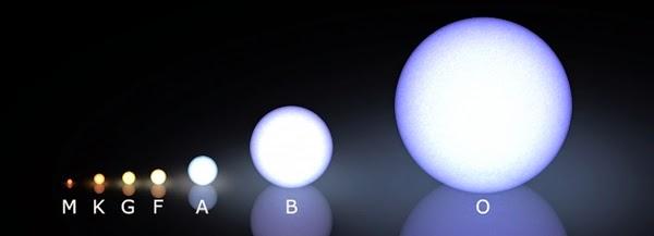 Jenis bintang, dengan terkecil dan paling keren di sebelah kiri. (Credit: Wikimedia Commons / LucasVB)
