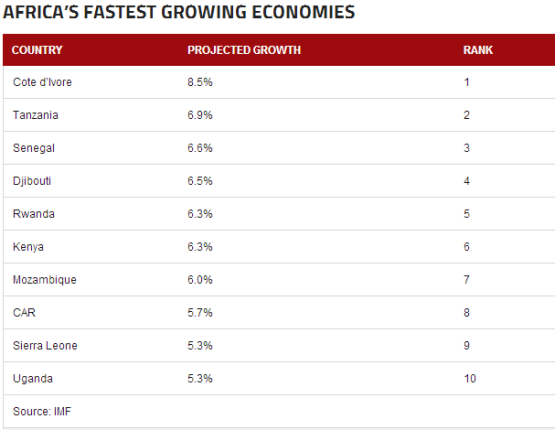 index Nigeria misses the list of 15 growing economies in Africa