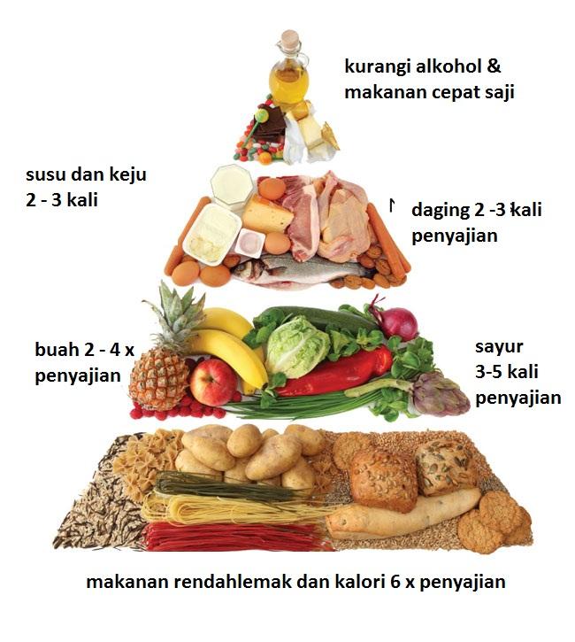 MAKALAH GIZI DAN DIET