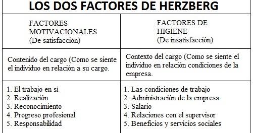 Factores De Herzberg Y Pirámide De Maslow