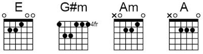 Chord gitar telah Kuberikan repvblik