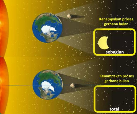Gerhana Bulan Total dan Sebagian