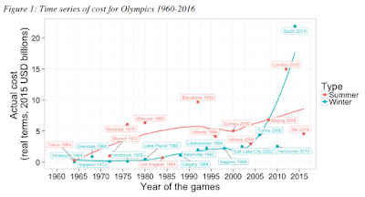 https://www.weforum.org/agenda/2016/07/the-cost-to-cities-of-hosting-the-olympics-since-1964