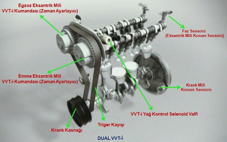 Vvt I Motor Nedir Toyota Vvt I Motor Zellikleri