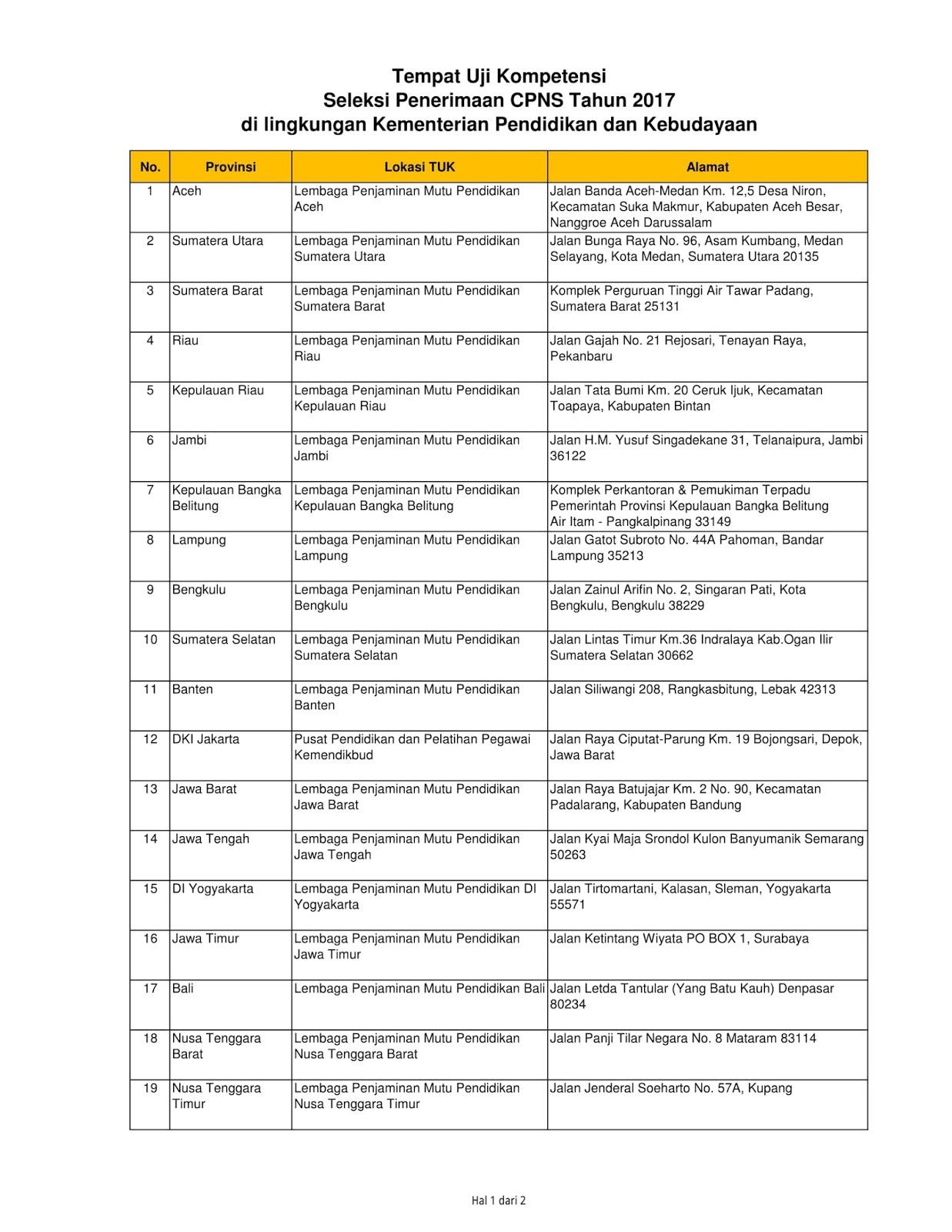 Solusi Daftar CPNS Kementerian Pendidikan dan Kebudayaan dengan Benar Ikuti Tahapan Terbaru Cara Daftar CPNS Kemendikbud Paling Benar