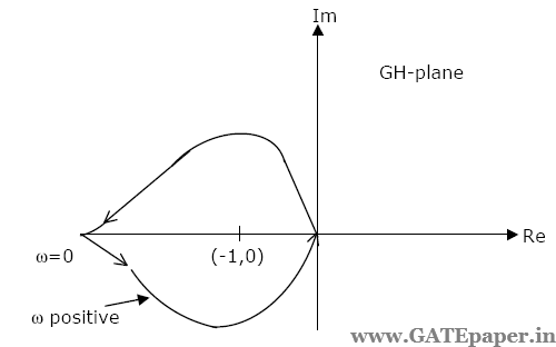 GATE 2019 - Previous Solutions & Video Lectures for FREE: Polar Plot