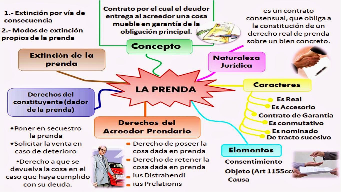 Procedimientos Civiles Y Mercantiles Especiales La Prenda