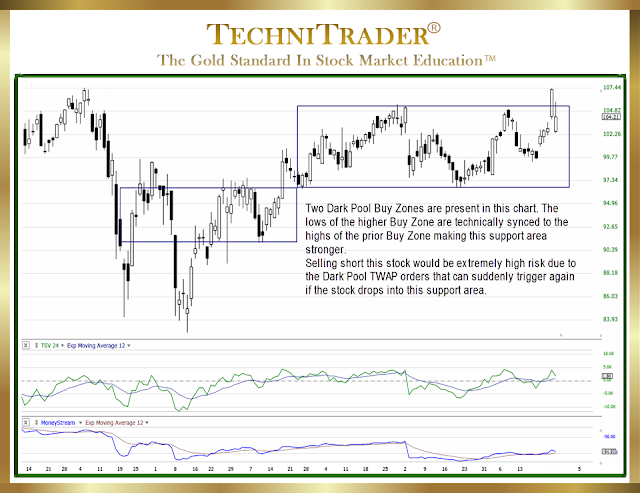 """chart example showing a """"bottom"""" - technitrader"""