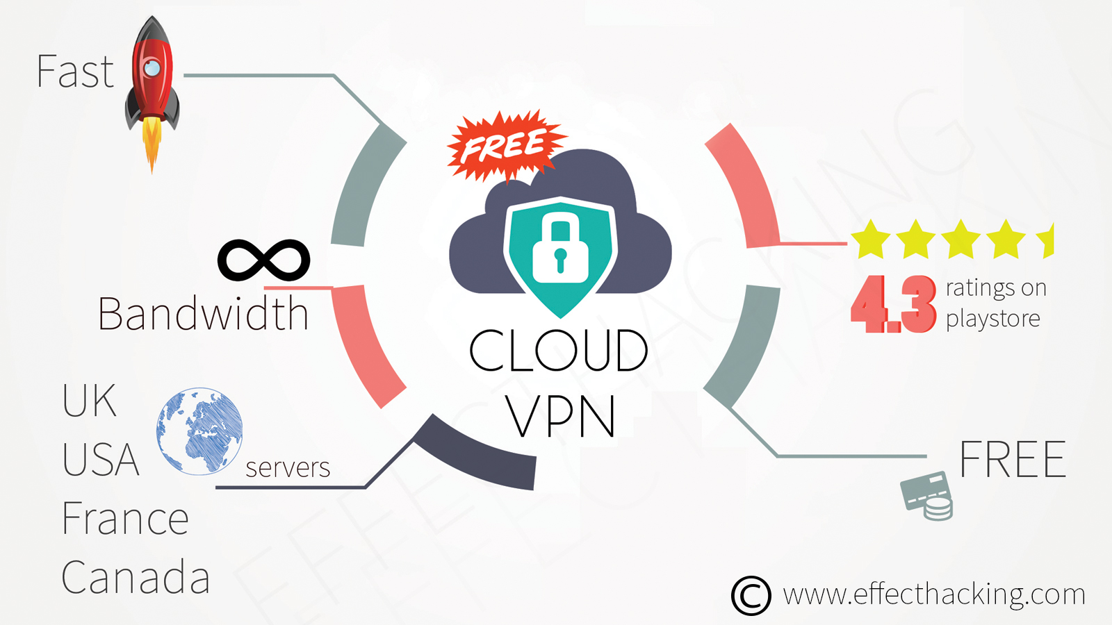 10 Best Free Proxy Vpn Apps For Android Effect Hacking