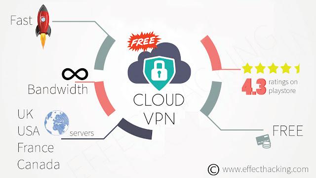 Cloud VPN Infographic