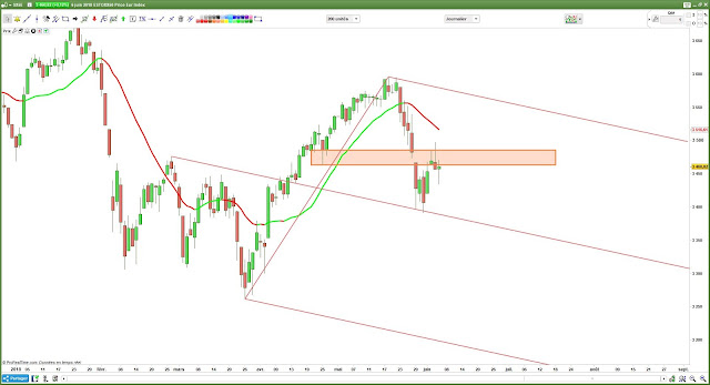 Analyse technique eurostoxx50 [07/06/18]