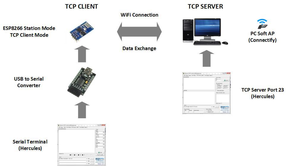 Embedded System Engineering: ESP8266 WiFi Module Tutorial 3