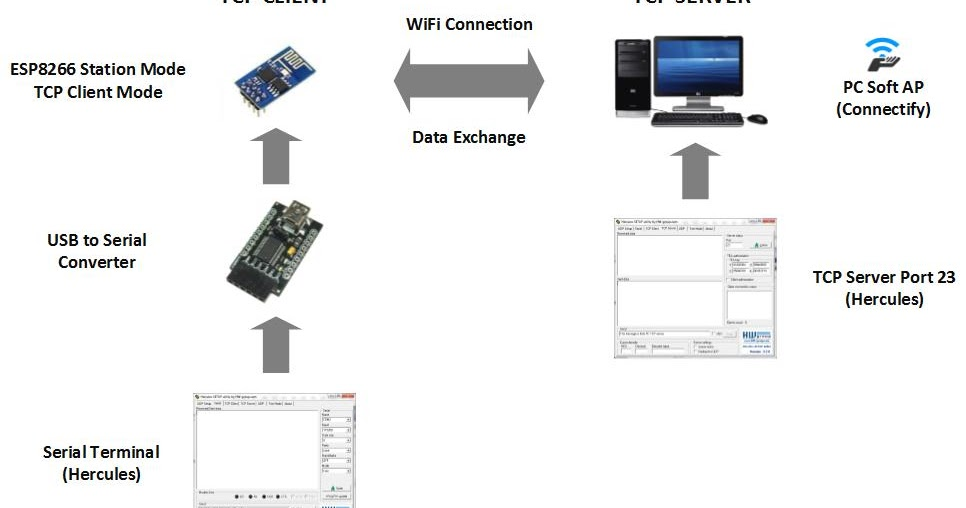 Embedded System Engineering: ESP8266 WiFi Module Tutorial