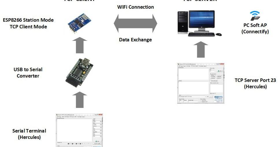 embedded system engineering  esp8266 wifi module tutorial