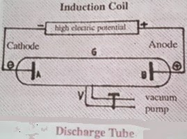 9th class chemistry notes of structure of atom - Discharge Tube