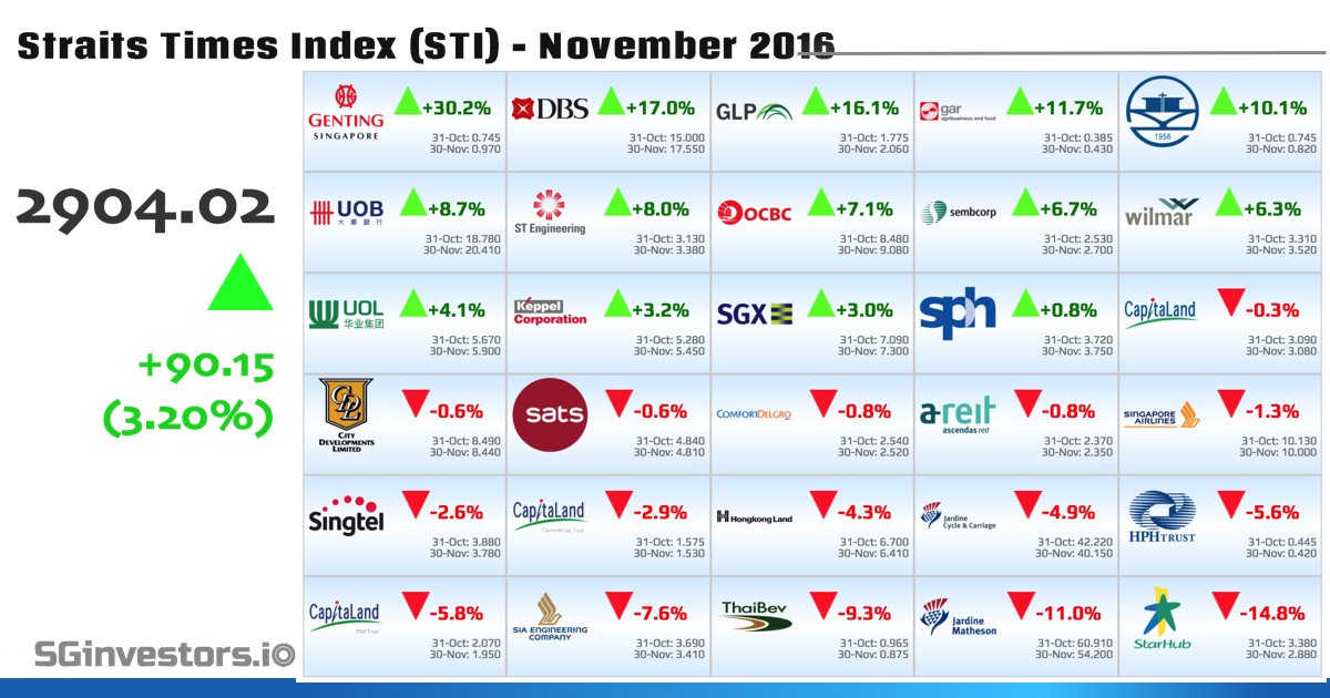 Performance of Straits Times Index (STI) Constituents in November 2016 | SGinvestors.io - Where ...